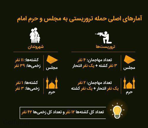 آمار نهایی حملات تررویستی به تهران مجلس شورای اسلامی و حرم امام خمینی بصورت اینفوگرافیک